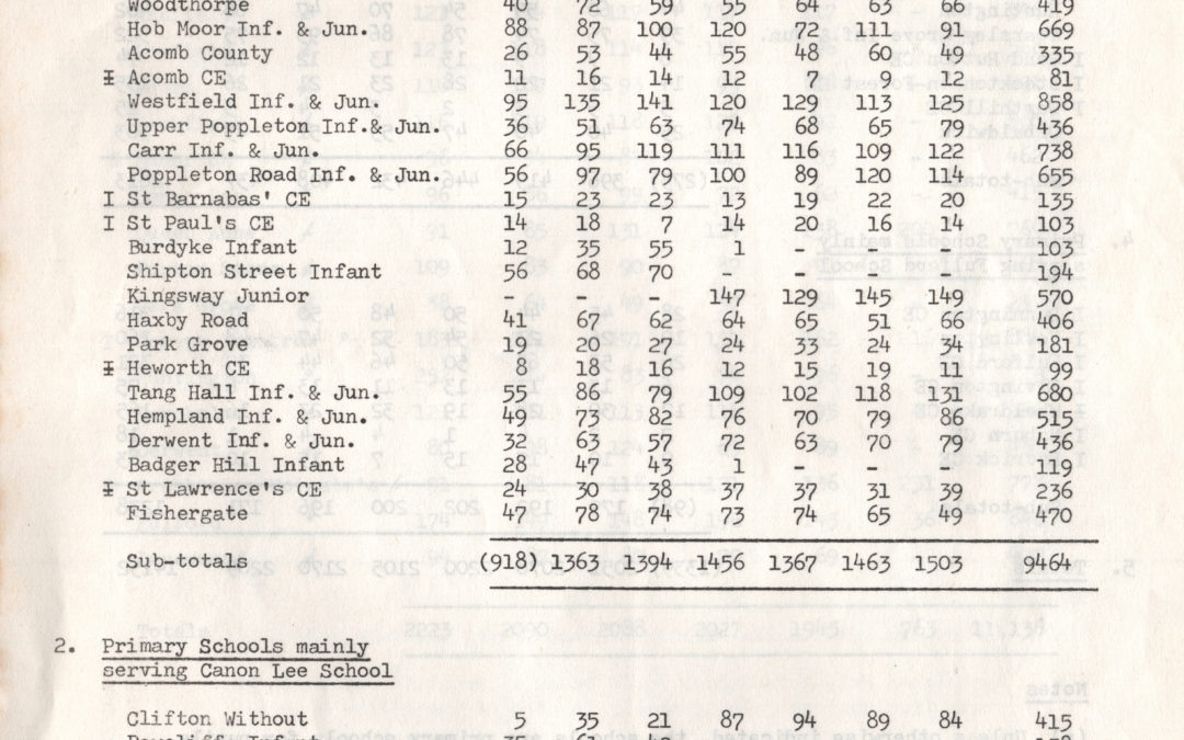 Primary School numbers – Escrick & surrounding area Jan 1975